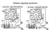Schemat opróżniania lub napełniania zbiornika - regulacja poziomu
